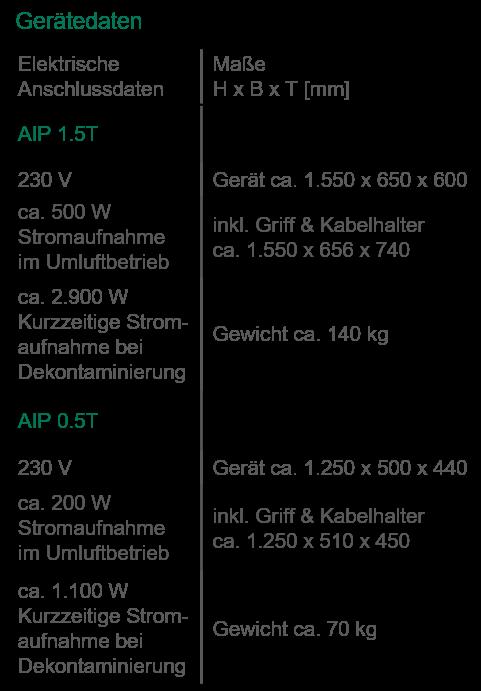 AIP_Gerätedaten