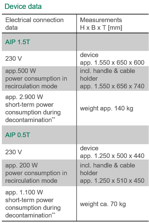 AIP Device data